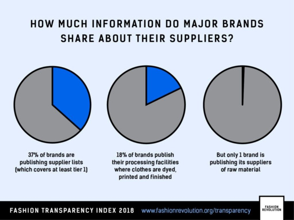 transparency in the fashion industry transparansi dalam dunia mode